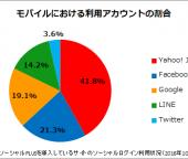 ソーシャルログインの国内利用実態が明らかに!利用の7割がモバイル、LINEログイン利用も拡大中