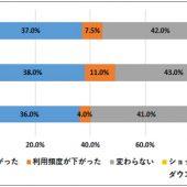 スマホ利用者の86.5%がショッピングアプリをダウンロード。就寝前はショッピングタイム!?