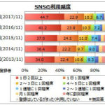 10~50代でSNSを毎日利用するは7割超え【SNS調査マイボイスコム調べ】
