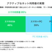 10~50代「スマホしか使わない」は46%「スマホとPC」併用者を依然として上回る【LINE調べ(2017年下半期)】