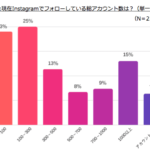 30代女性、Instagramのフォロワー総数10~300未満が半数、1000以上も15%【サイバー・バズ調べ】