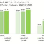 20~60代のFacebook、Twitter、Instagramの利用率は?【MMD研究所調べ】