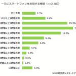 スマートフォン利用者、75%はショッピングもスマホから。PCは4割を切る【MMD研究所調べ】
