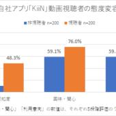 YouTuberタイアップ動画の態度変容データ8連発! 認知68%↑、好感44%↑、利用意向46%↑など | 編集長ブログ―安田英久