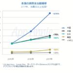 日本のアプリ消費支出、2017年に130億ドルを突破『2017年アプリ市場総括レポート』【AppAnnie調べ】