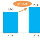 2017年のPC動画広告、広告主数が24%増加。出稿量トップはAmazon【VRI調べ】