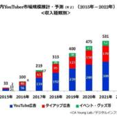 国内YouTuber市場、2017年は約2.2倍の219億円。2022年には579億円規模まで拡大【CA Young Lab調べ】