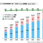 2017年のインフィード広告市場、前年比36%増の1,903億円に【サイバーエージェント調べ】