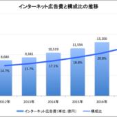 2017年、日本のインターネット広告費は1.5兆円。総広告費の1/4に迫る【電通調べ】