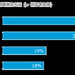 2018年、42%の企業が「ブランディング目的のデジタル広告費を増やす」【VRI/ニールセン調べ】