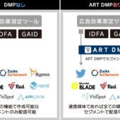 DMPを使ったらアプリのリテンション広告はどう変わる?