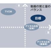 元テレビマンが考える、TVCMと成功するデジタル動画広告の違い
