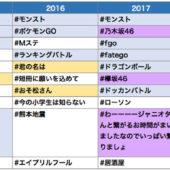 Twitter:【2017】もっとも使われたハッシュタグ分析! 流行の理由って? | BACKYARD デジタルマーケティングNEWS