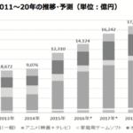 日本コンテンツの海外市場は10年間で倍以上に。2020年には2兆円超え【ヒューマンメディア調べ】
