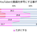 10代・20代の3割が「YouTuberの紹介商品を購入し友人に勧めた」【エビリー/CA Young Lab調べ】