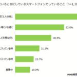 中高生の63%は「家族と一緒にいる時にスマホを使う」【中高生の家庭でのデバイス利用調査/MMD研究所・テスティー調べ】