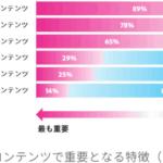 YouTuberは信用しない、コンテンツは「正確・役立つ・シンプル」が重要――日本1000人調査 | 編集長ブログ―安田英久
