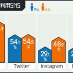 20代のSNS利用調査。LINEとTwitterの利用率が高い【テスティー調べ】