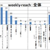 日本のメディア接触状況調査:性・年代ごとのリーチとアフィニティを分析【SPI調べ】