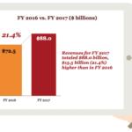 2017年の米国インターネット広告費は880億米ドル(約10兆円)。モバイル比率は57%に【IAB調べ】