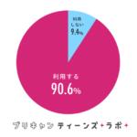 女子中高生の6割、SNSへの動画投稿経験あり【GMOメディア調べ】
