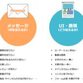 TSUTAYA TVなどの事例からみる、成果を出すためのLPOのプロセス