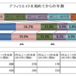 アフィリエイターの収入「増えた」37%、「減った」17%。サイト作成はWordPressが6割【アフィリエイトマーケティング協会調べ】