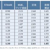 日本のコンテンツDL率は10カ国で最低。モノが好まれる傾向【ライムライト・ネットワークス調べ】