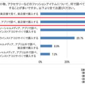 GUの女性アプリ会員の半数以上が「Webで調べて実店舗で購入する」【GU リアルファッションラボ調べ】