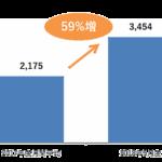 スマートフォン広告、約半数の広告主が主要SNSやYouTubeへ出稿【VRI調べ】