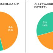 Instagramのショッピング機能、ユーザーの45%が「知っている」。「使ったことがある」は17%【マージェリック調べ】
