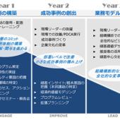 NPSを社内で定着させるには? 3年計画のロードマップを大公開 [最終回] | 顧客ロイヤルティを高める「NPS」のはじめかた