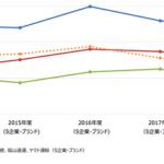 顧客満足度指数(日本版)、宅配便はヤマト運輸が10年連続で1位【サービス産業生産性協議会調べ】