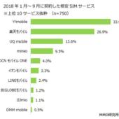 格安SIM契約者の66.9%が「店舗契約」、理由は「対面式での契約が安心するから」が48.0%【MMD研究所調べ】
