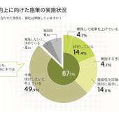 大手企業の9割がデジタルによる顧客体験の向上を意識。ただし着手できているのは約4割【アドビ調べ】