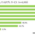 83.2%の中高生、無料で利用しているデジタルコンテンツが有料化した場合「他の無料のコンテンツを探す」と回答【MMD研究所調べ】