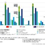 日本のスマートスピーカー所有率は3%。スマートデバイスに対する「感度が低い」【デロイト調べ】