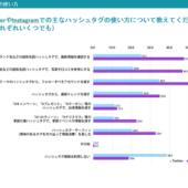 10代〜30代女性のハッシュタグ検索利用率、Instagramでは8割、Twitterでも6割【コムニコ/アゲハ調べ】