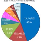 中国SNS上で「買った」クチコミの多い日本商品は「コスメ・美容」「衛生・健康」「医薬品」【トレンドExpress調べ】