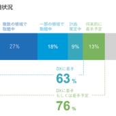企業の63%がデジタル変革に着手するも、経営層と実務責任者の推進課題に大きなギャップ【電通デジタル調べ】