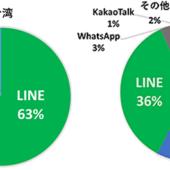 台湾・タイの主要SNSはFacebookとInstagramで8割超。Instagramの広告は不快感が少ない?【アウンコンサルティング調べ】