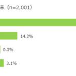 PayPay「100億円あげちゃうキャンペーン」の認知度は63%【MMD研究所調べ】