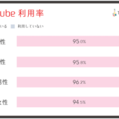 10代〜20代のYouTube 利用率は95%。満足度は10代で9割、20代で8割【テスティー調べ】