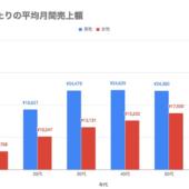 メルカリでの月間売上額は平均1.7万円。30代以上の女性が最も売っているのは「バッグ」【メルカリ調べ】