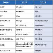 【2019年トレンド予測】Twitterハッシュタグ、今年の鍵は「発表会・イベント感」!?   BACKYARD デジタルマーケティングNEWS