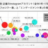 Instagramの企業アカウント17業界961件を分析! 企業のインスタ活用の傾向【2018年度版】   Instagram企業公式アカント分析データ&事例集