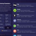 失敗したスタートアップから学ぶためにデータを収集、公開している・「Startup Cemetery」