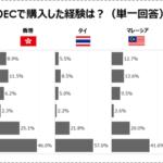 アジア6か国におけるEC利用、「日本商品の購入」は台湾・ベトナムで高人気【FJC調べ】