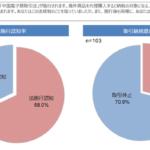 中国「電子商務法」施行で、在日の代理購入バイヤーの7割が取引休止の意向【バイドゥ調べ】