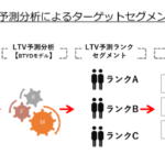 アユダンテ、アクションに繋がるLTV予測分析サービス「Quick LTV」の提供を開始